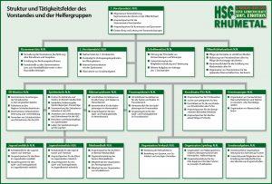 Strukturkonzept HSG Rhumetal
